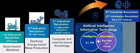 Is It Really An Information Revolution by Could Indonesia Be The Leader Of The 4th Industrial
