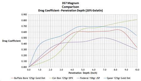 by the inch 357 mag ballistics image gallery 357 magnum ballistics