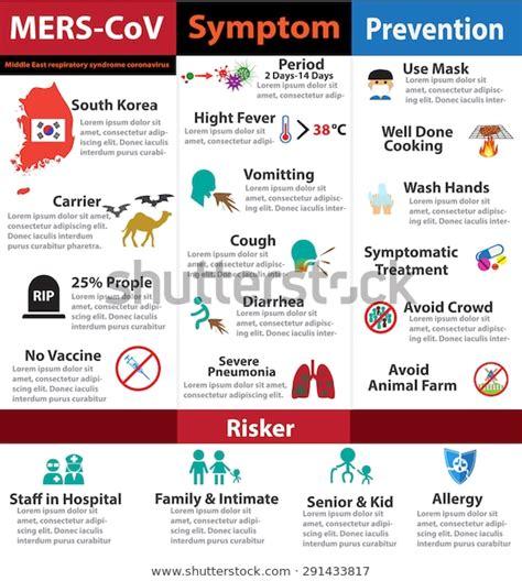 merscov infographics symptom prevention flat icon stock