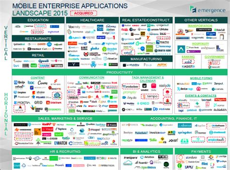 mobile enterprise applications what s next for enterprise mobile the mobile enterprise