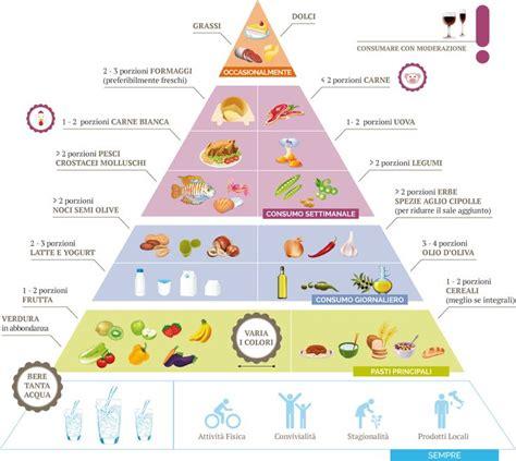 piramide alimentare oltre 1000 idee su piramide alimentare per bambini su