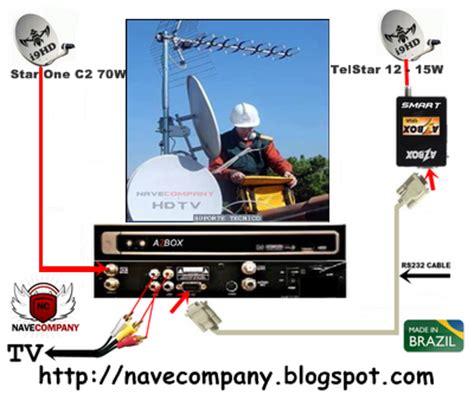tutorial azbox evo xl free sat tutorial azbox smart dvbs