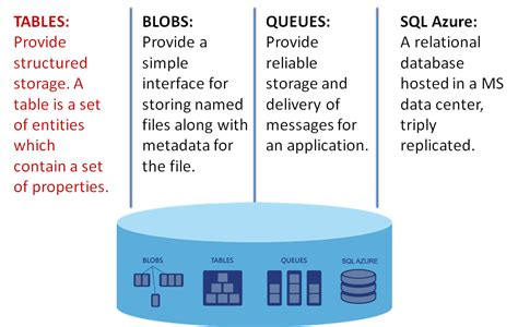 Essential Knowledge For Azure Table Storage Bruno