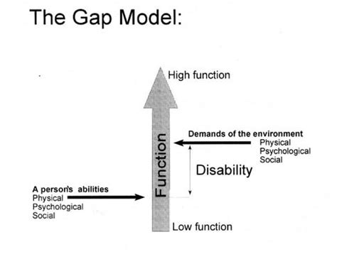 design gap meaning universal design planning and design for all independent