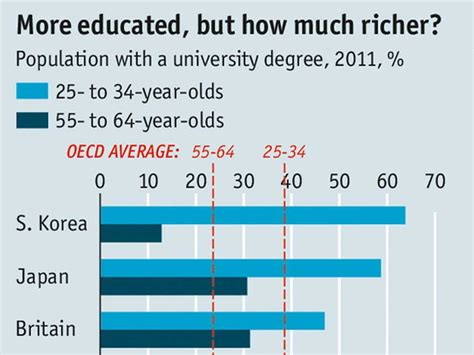 How Much Is A Mba Degree Worth by Is A Degree A Investment Business Insider