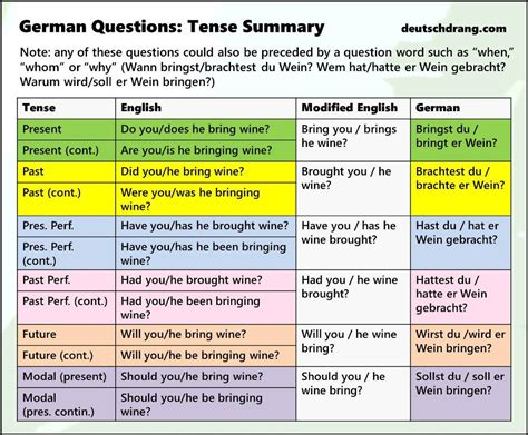 german grammar visuals simple and memorable grammar