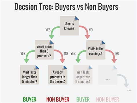 tree purchase tree purchase 28 images decision tree tips for
