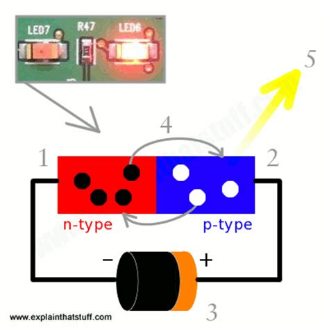 how does a laser diode work how do diodes and light emitting diodes leds work