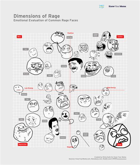 All Meme Faces Names - meme faces list meaning image memes at relatably com