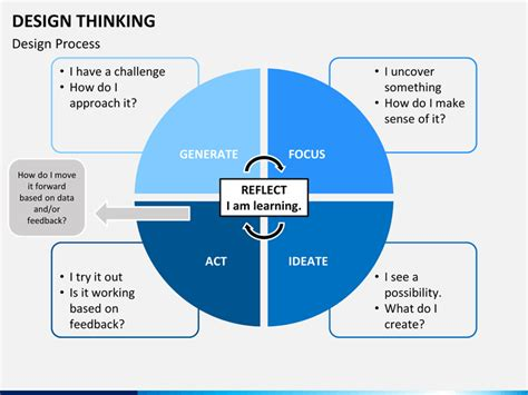 design thinking powerpoint design thinking powerpoint template sketchbubble