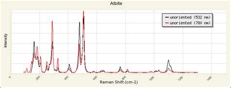 xrd pattern albite albite r100169 rruff database raman x ray infrared