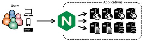 node js nginx tutorial 5 tips to increase node js application performance dzone