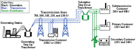 Feeder Meaning What Is Difference Between A Feeder And Transmission Line