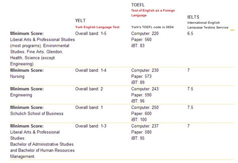 Ielts Score For Us Universities For Mba by Toefl 360 Toefl Ielts Score Requirement For Canadian
