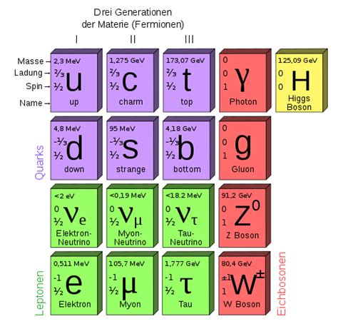 the origin of mass elementary particles and fundamental symmetries books file standard model of elementary particles de svg