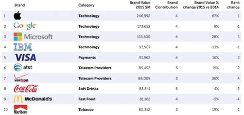 Tech Companies Lead Ranking Of Most Valuable Brands Ndtv Profit by Apple Surpasses To Reclaim Title Of World S Most Valuable Brand Macrumors