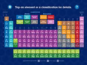 superflash elements periodic table study quiz apps