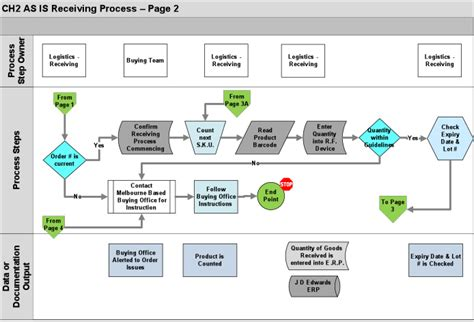 warehouse layout criteria warehouse productivity improvement warehouse process