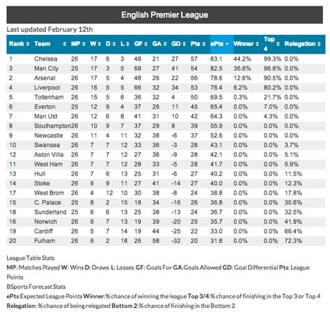 epl table chelsea news image gallery epl standings 2014