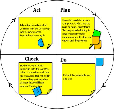 plan do check act template focus pdca template images search