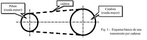 calculo de cadenas y catarinas encuentra aqu 237 informaci 243 n de elementos flexibles para