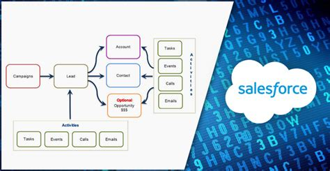 how to a without hitting salesforce how to process large records in salesforce without hitting the governor