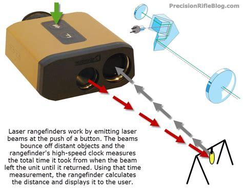 how a works how do rangefinders work precisionrifleblog