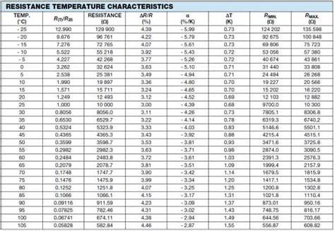 ntc resistance temperature conversion vishay bc components ntcaimme ntc miniature immersion sensor mouser india