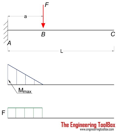 simply supported beam deflection excel  images beam