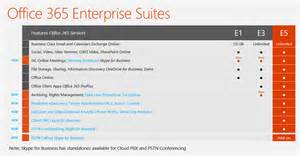 Office 365 E3 Vs E5 Office 365 Partner Community The New E5 Suite