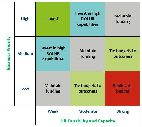 Closing The Hr Capability Gap Change Factory Business Capability Matrix Template