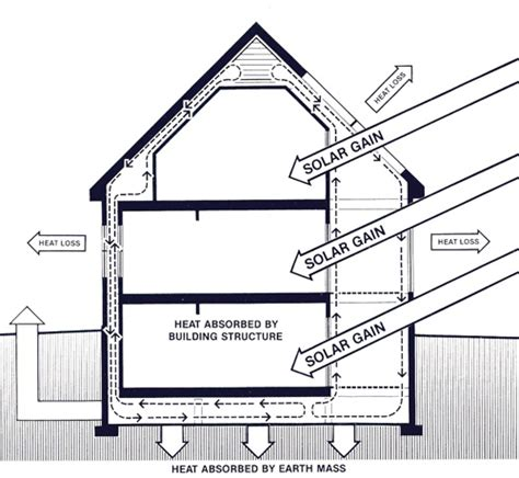 envelope house plans solar envelope home plans house design ideas