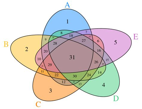 venn diagram r package how to generate a 5 set venn plot with r like that