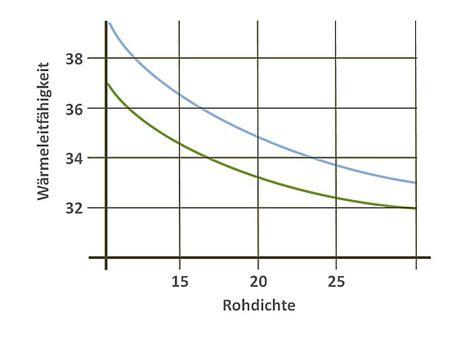 ab wann verzugszinsen berechnen einfluss der rohdichte auf die d 228 mmwirkung
