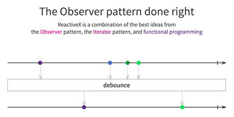 pattern observer android reactivex on android 183 gitbook