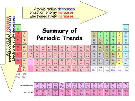 Trends In The Periodic Table periodic trends presentation chemistry sliderbase