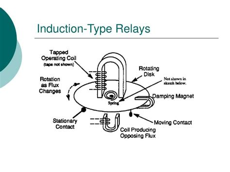 working principle of electromagnetic induction relay principle of induction type relay 28 images distance relay or impedance relay working