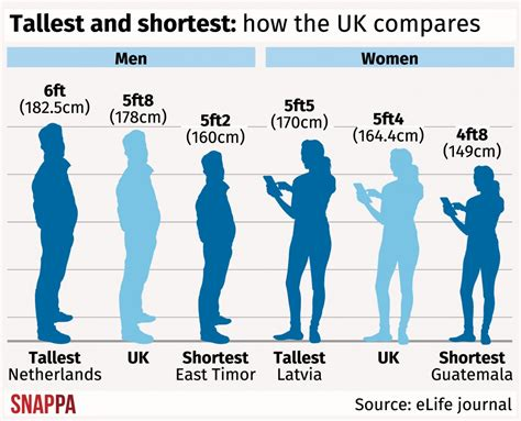 average height are world s tallest and latvia s are