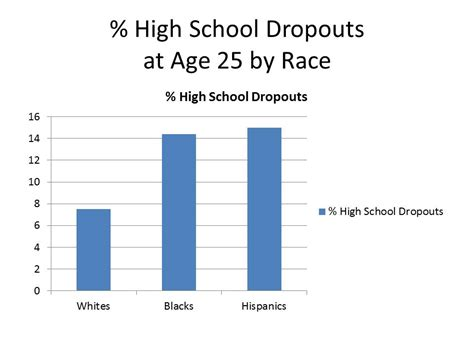 School Dropout by How America Has Failed American Youth By The Numbers