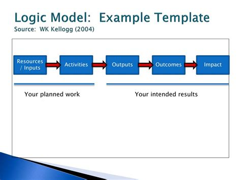 logic model template powerpoint ppt strategic planning powerpoint presentation id 190578