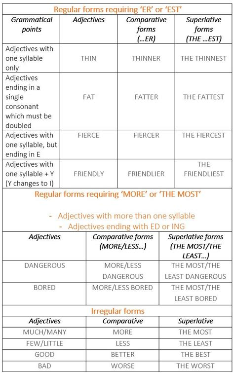 Table Synonym by 25 Best Ideas About Common Adjectives On