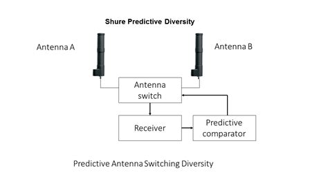 eliminating wireless microphone interference with antenna diversity