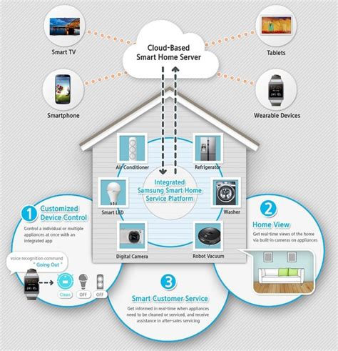new home technology samsung to unveil smart home integration to home appliances tech news digital