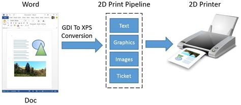 2d print 3d printing support in windows 8 1 explained windows