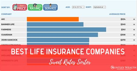 best insurance rates best insurance companies interactive comparison tool