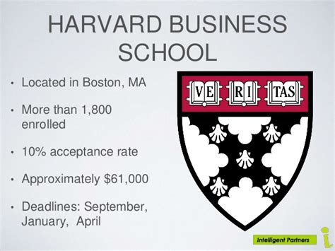Boston College Mba Acceptance Rate by Top Global Business Schools Ppt