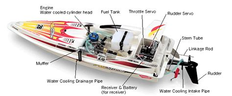 rc speed boat design rc speed boat design www pixshark images galleries
