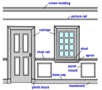 What Height Should Wainscoting Be Wood Trim Molding Profiles And Uses Do It Yourself Help Com
