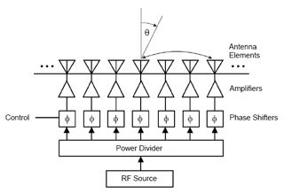 adaptive antennas and phased arrays mit opencourseware