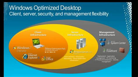 Microsoft Office Client Virtualization Handler by Deploying The Optimized Desktop With Microsoft
